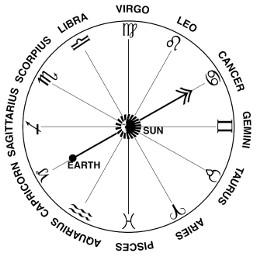 zodiac zodiacsigns sunsigns