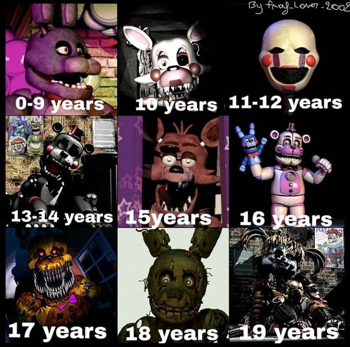Which animatronic are you? I'm Puppet fnaf fnaf2 fnaf3